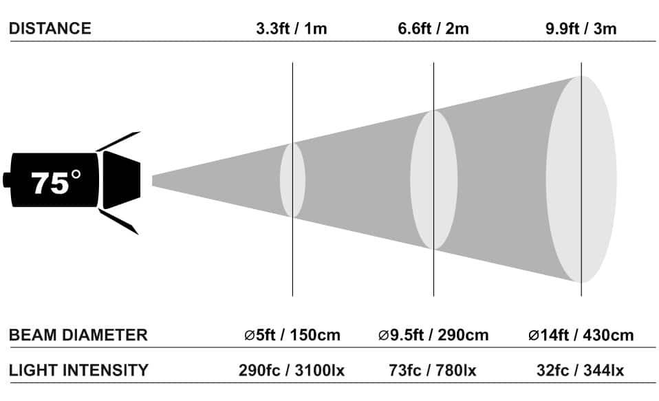 Practilite 602 Fresnel photometrics